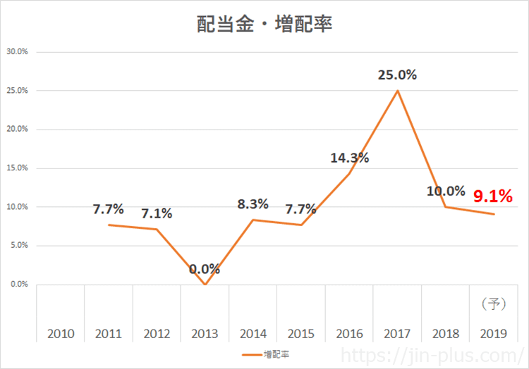 NTTドコモ 配当金 増配率 2020.3