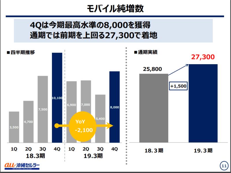沖縄セルラー 2020年3月期決算説明資料 契約者数