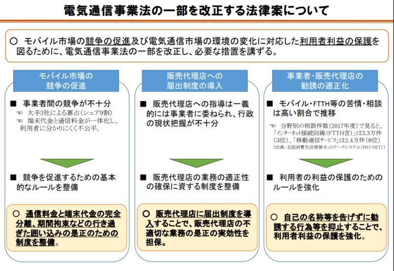 電気通信事業法の改正(総務省)