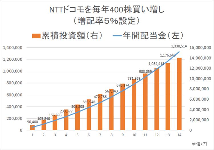 NTTドコモ 配当金 増配率シミュレーション