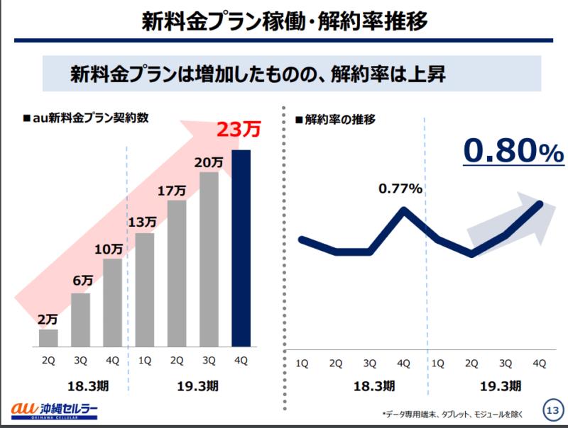 沖縄セルラー 2020年3月期決算説明資料 契約者数 解約者数