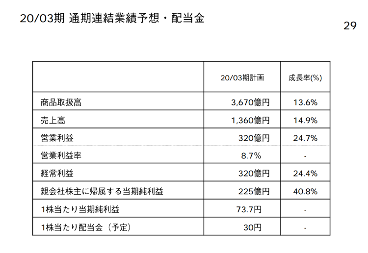ZOZO 2019年3月期決算発表資料より 2020.3予想