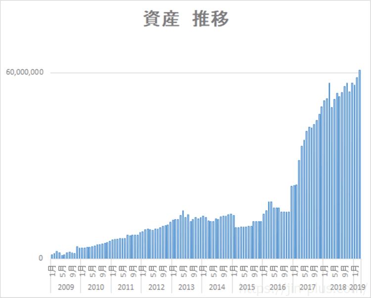 資産5000万円