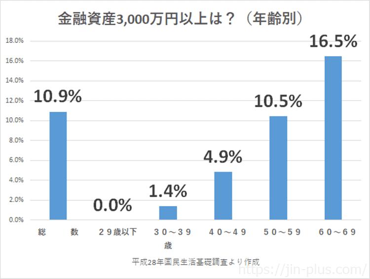金融資産3000万円以上 年齢別 平成28年国民生活基礎調査 (1)