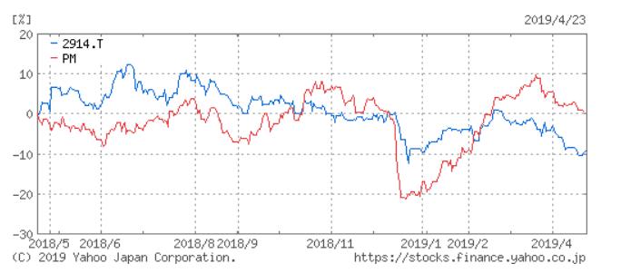 JTとPM 株価チャート1年