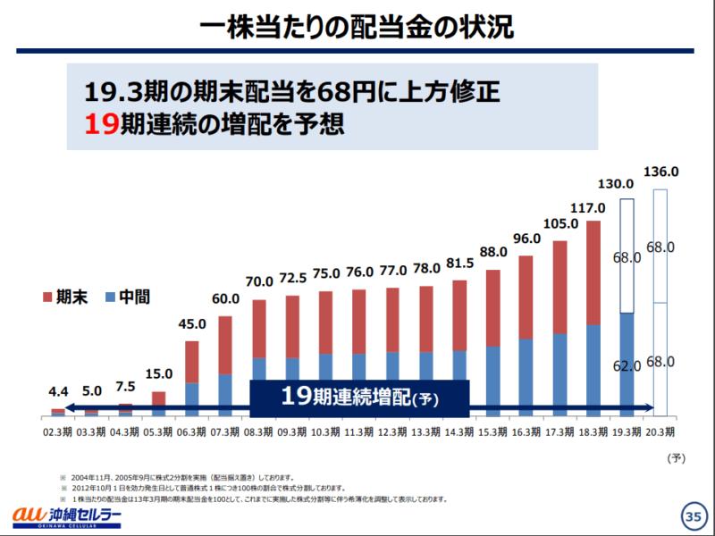 沖縄セルラー 2020年3月期決算説明資料 契約者数 配当金