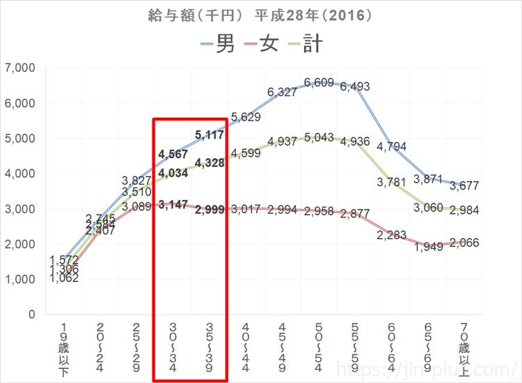 30代の収入 国税庁 民間給与実態統計調査