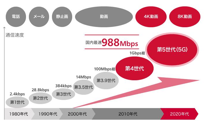 NTTドコモ 5G