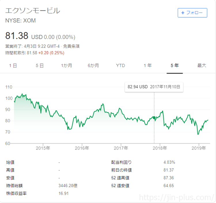 XOM エクソンモービル 株価チャート