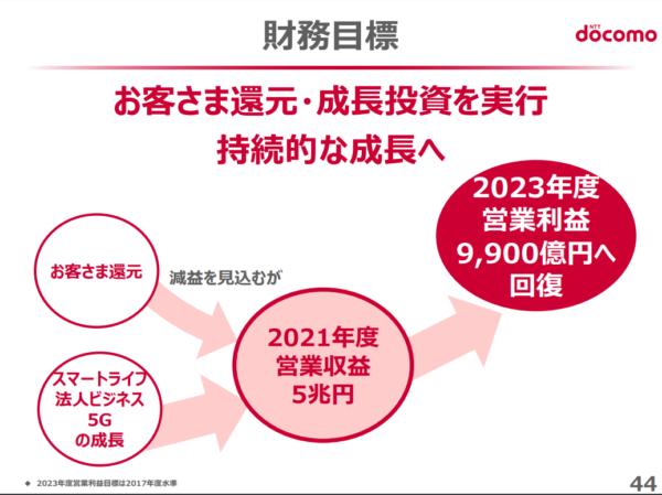 NTTドコモ 2019年3月期第2四半期決算説明資料より