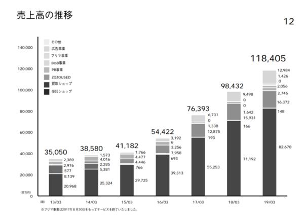 ZOZO 2019年3月期決算発表資料より 売上高