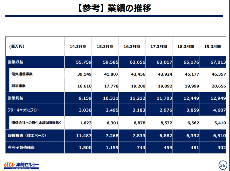 沖縄セルラー 2020年3月期決算説明資料 連結業績推移
