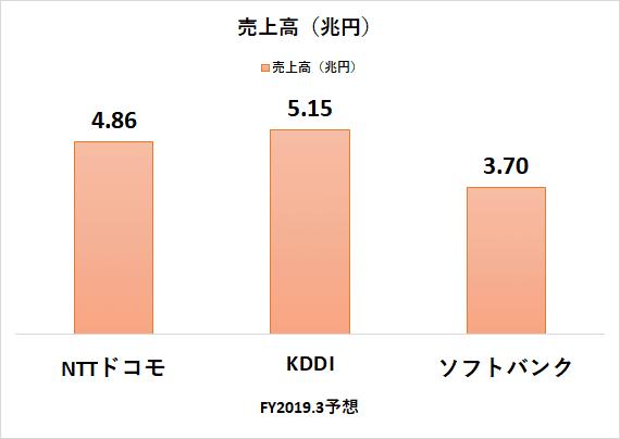 通信3社 売上高 ドコモ KDDI ソフトバンク