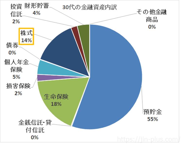 出典:平成30年(2018年) 家計の金融行動に関する世論調査[二人以上世帯調査]