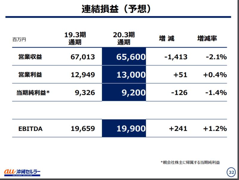 沖縄セルラー 2020年3月期決算説明資料 業績予想