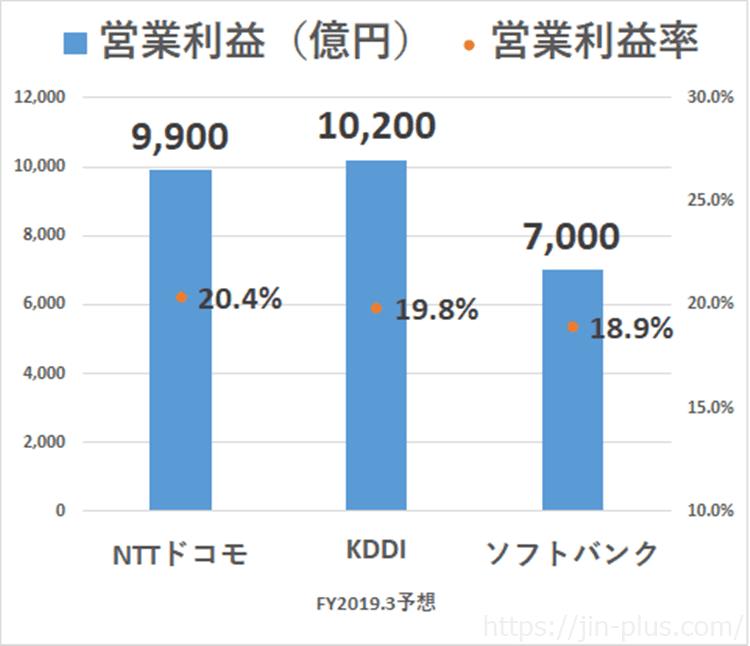 通信3社 営業利益 ドコモ KDDI ソフトバンク