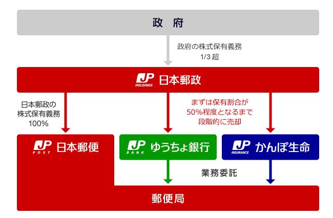 出典)かんぽ生命 日本郵政グループでの位置づけ