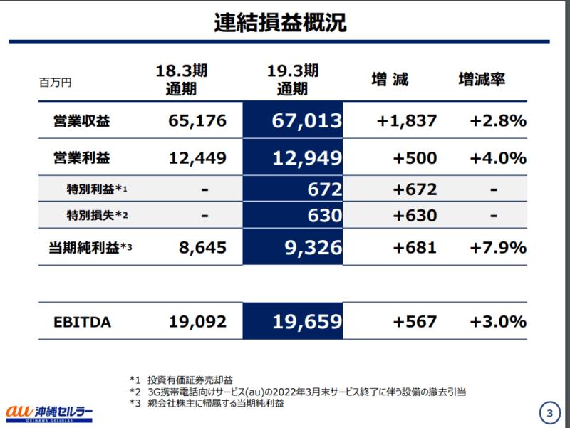 沖縄セルラー 2020年3月期決算説明資料 連結業績