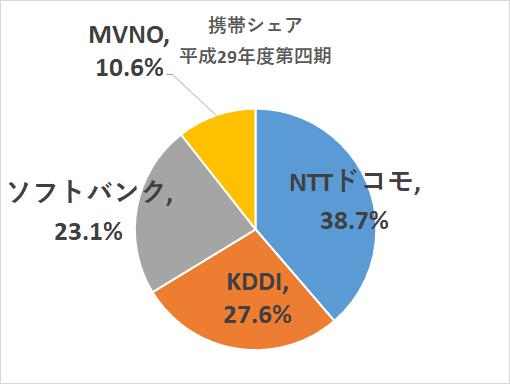 通信株 シェア 平成29年度