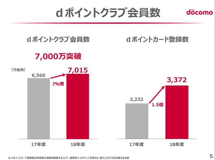 NTTドコモ 2019年3月期決算説明資料 dポイント