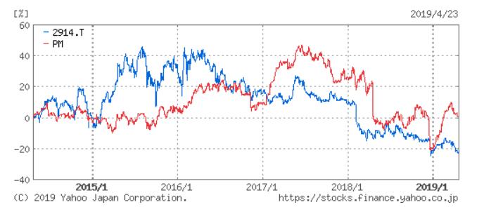 JTとPM 株価チャート5年
