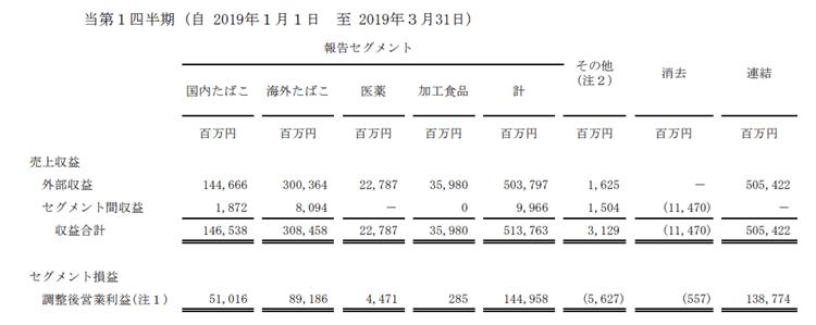JT 2019年第1四半期決算短信 セグメント利益