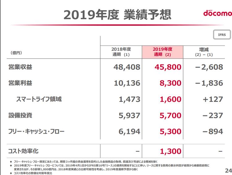 NTTドコモ 2019年3月期決算説明資料 2020年3月期決算予想