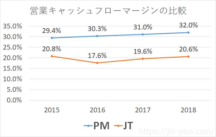 PM JT 営業CFマージン