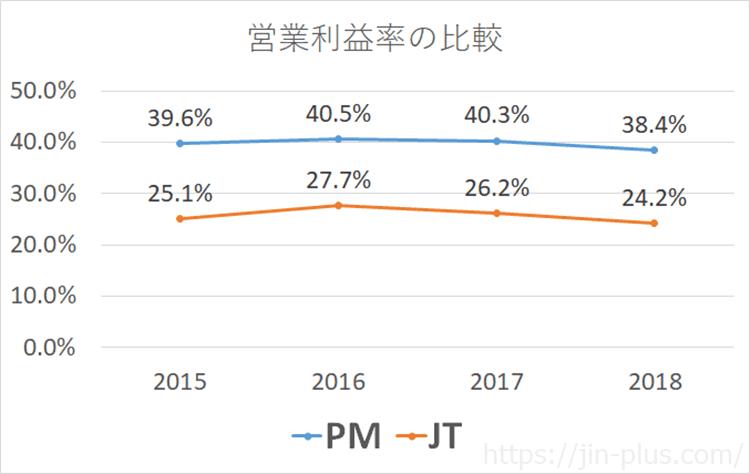 PM JT 営業利益率