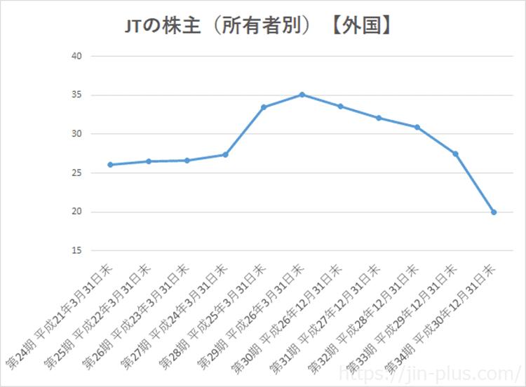 2914 JT 株主 所有者別 外国人