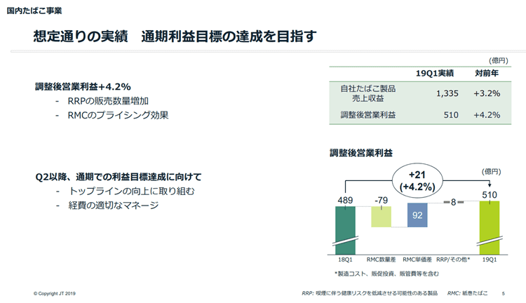JT 2019年第1四半期決算説明資料より 国内たばこ事業
