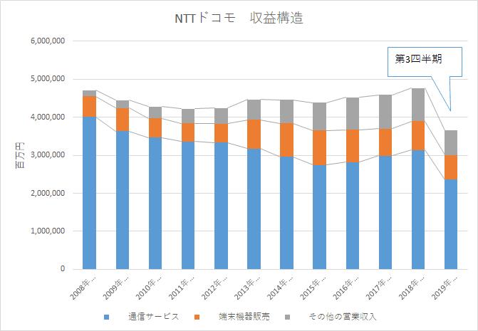 NTTドコモ 収益構造