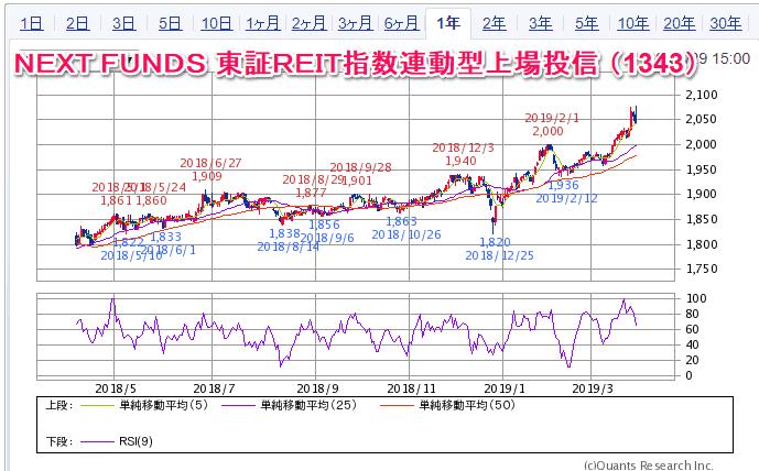 NEXT FUNDS 東証REIT指数連動型上場投信 (1343) チャート
