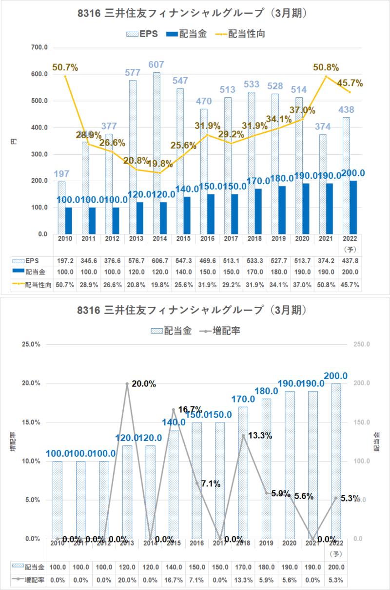 8316 三井住友フィナンシャルグループ 配当金推移