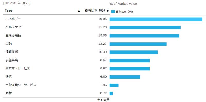 高配当株ETF HDV ポートフォリオ セグメント