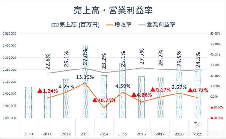 JT 売上高 営業利益率