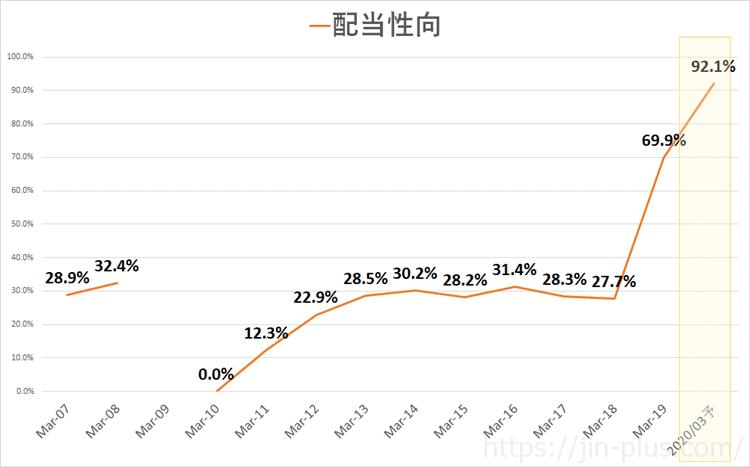 日産自動車 配当性向推移(3月期決算)