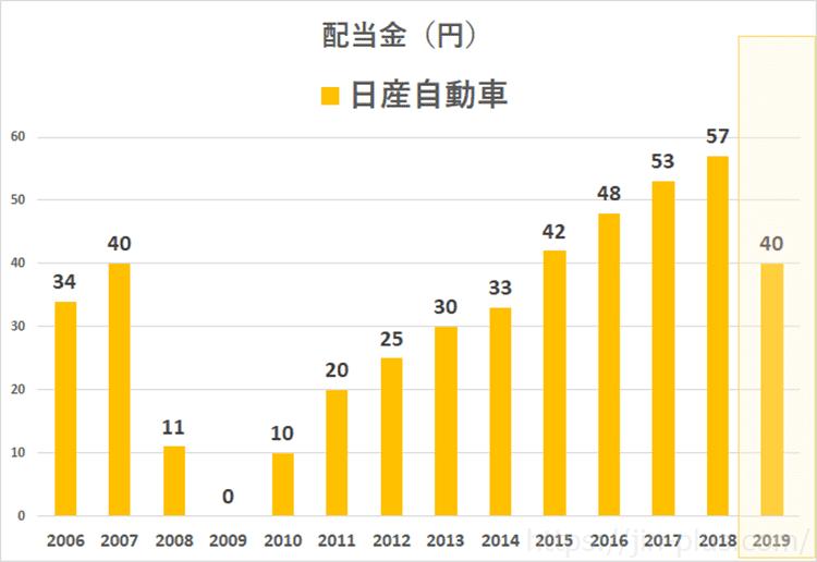日産自動車 配当金推移(3月期決算)