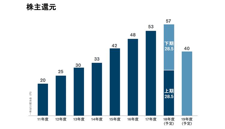 日産自動車 2018年度決算説明資料3 株主還元