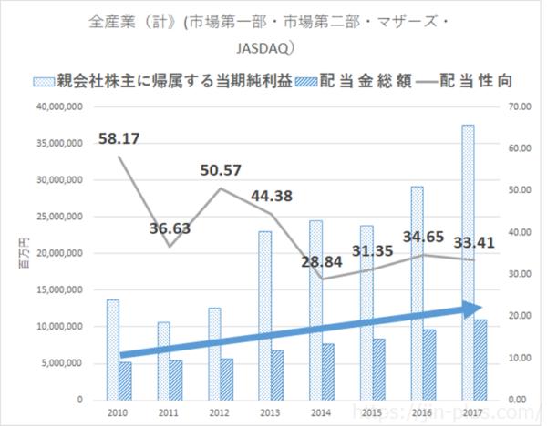 統計 JPX 配当金総額 上場会社