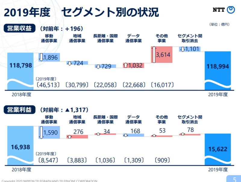 9432 NTT 19年度セグメント業績 20年度決算説明資料より