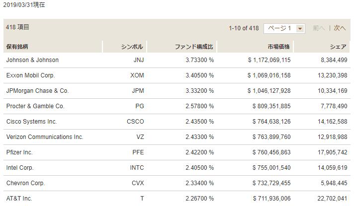 高配当株ETF VYM ポートフォリオ