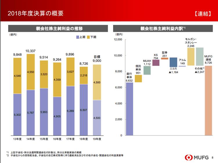 三菱UFJフィナンシャルグループ 2018年後業績