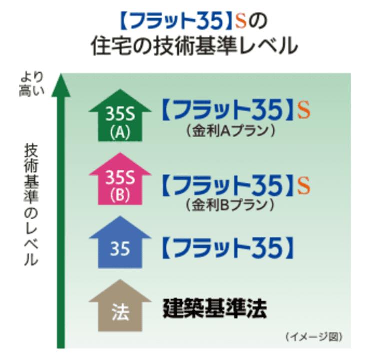 住宅金融支援 フラット35の住宅技術レベル