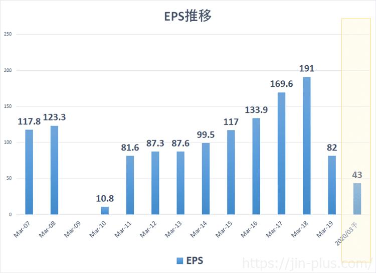 日産自動車 EPS推移(3月期決算)