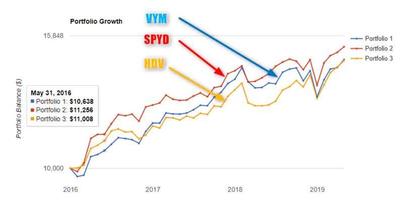 高配当株ETF 比較