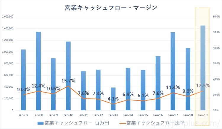 日産自動車 営業キャッシュフローマージン推移(3月期決算)