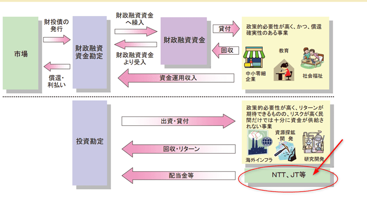 JT NTT 財政投融資特別会計