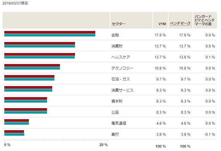 高配当株ETF VYM ポートフォリオ セグメント