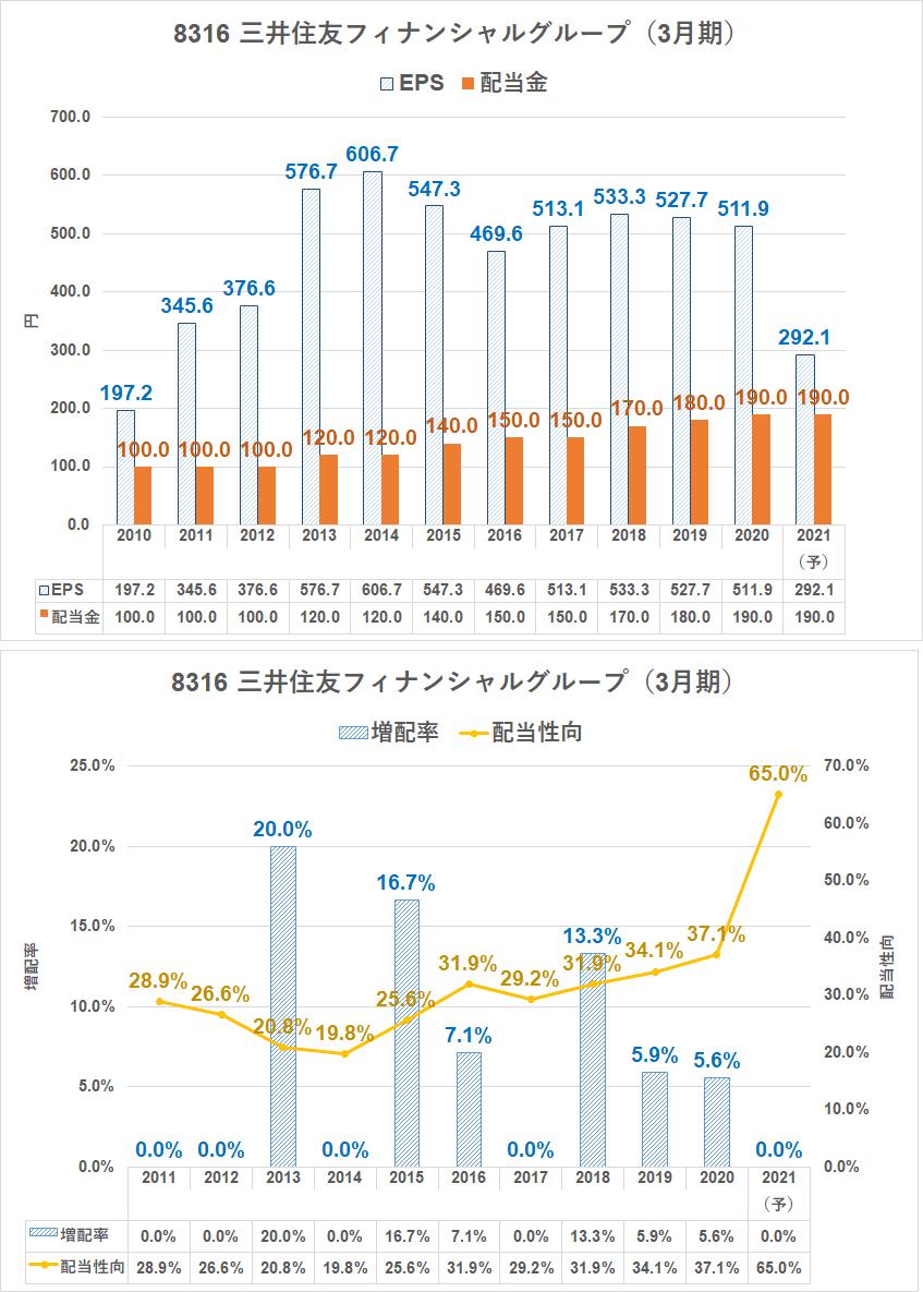 グループ 住友 フィナンシャル 株価 三井 8316 (株)三井住友フィナンシャルグループ